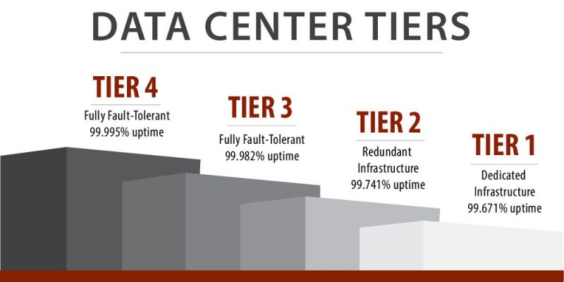 Data Center Tier 1,2,3,4 dan Keunggulannya